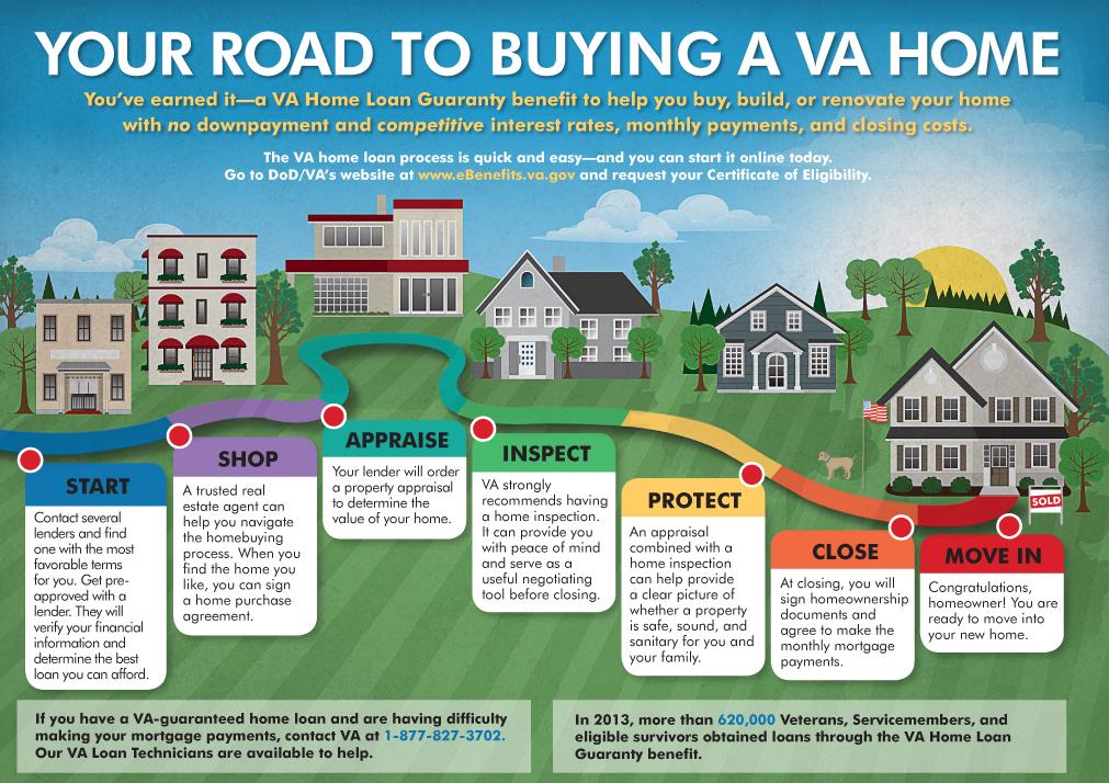 NEILL, SHAWNNA: buying a VA home Info.jpg