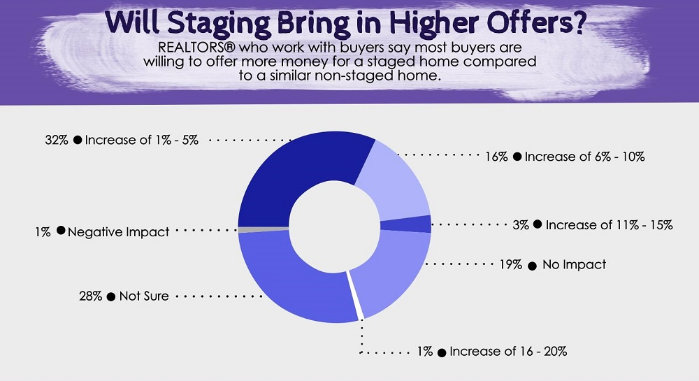 NEILL, SHAWNNA: Home-Staging-Infograph - HIGHER Offers 1000.jpg