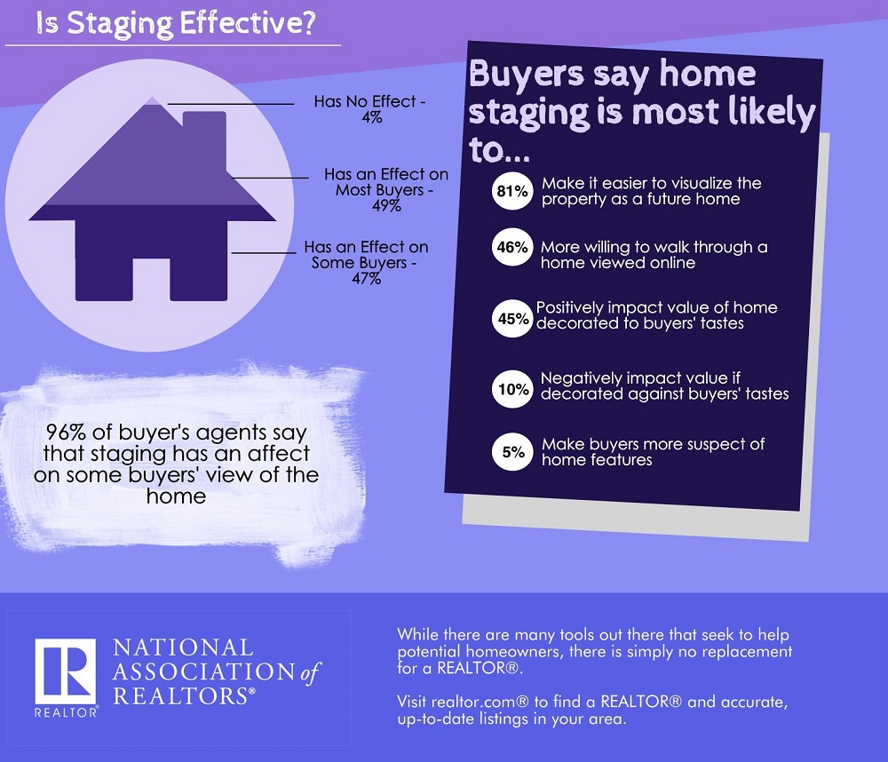 NEILL, SHAWNNA: Home-Staging-Is it Effective Infograph 1000.jpg
